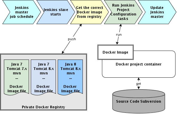 Build a CI environment with Mesos and Docker - swisspush