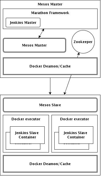 Mesos Overview