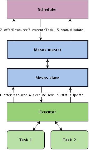 Mesos Workflow